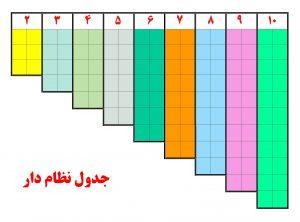 "<span itemprop=""name"">جدول نظام دار از ۳ تا ۱۰</span>"