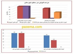 نمودار درصد قبولی دانش آموزان